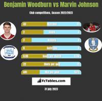 Benjamin Woodburn vs Marvin Johnson h2h player stats