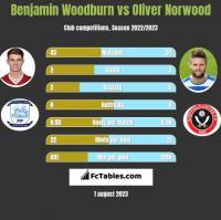 Benjamin Woodburn vs Oliver Norwood h2h player stats