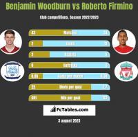 Benjamin Woodburn vs Roberto Firmino h2h player stats