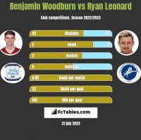 Benjamin Woodburn vs Ryan Leonard h2h player stats