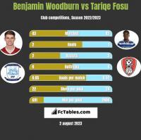 Benjamin Woodburn vs Tariqe Fosu h2h player stats