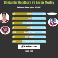 Benjamin Woodburn vs Aaron Morley h2h player stats