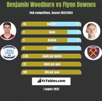 Benjamin Woodburn vs Flynn Downes h2h player stats