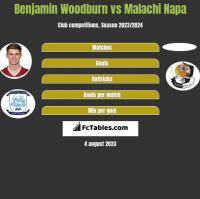 Benjamin Woodburn vs Malachi Napa h2h player stats