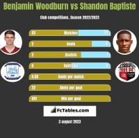Benjamin Woodburn vs Shandon Baptiste h2h player stats