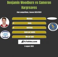 Benjamin Woodburn vs Cameron Hargreaves h2h player stats