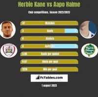 Herbie Kane vs Aapo Halme h2h player stats