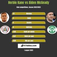 Herbie Kane vs Aiden McGeady h2h player stats