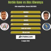 Herbie Kane vs Alex Kiwomya h2h player stats