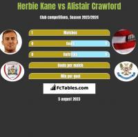 Herbie Kane vs Alistair Crawford h2h player stats