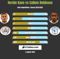 Herbie Kane vs Callum Robinson h2h player stats