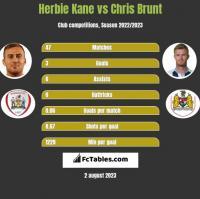 Herbie Kane vs Chris Brunt h2h player stats