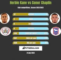 Herbie Kane vs Conor Chaplin h2h player stats