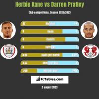 Herbie Kane vs Darren Pratley h2h player stats