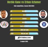 Herbie Kane vs Erhun Oztumer h2h player stats