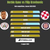 Herbie Kane vs Filip Krovinovic h2h player stats