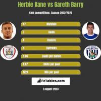 Herbie Kane vs Gareth Barry h2h player stats