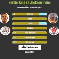 Herbie Kane vs Jackson Irvine h2h player stats