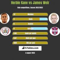 Herbie Kane vs James Weir h2h player stats