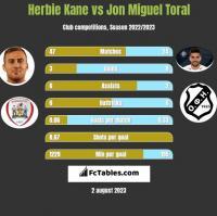 Herbie Kane vs Jon Miguel Toral h2h player stats