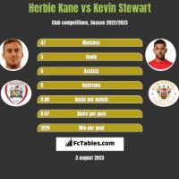 Herbie Kane vs Kevin Stewart h2h player stats