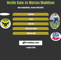 Herbie Kane vs Marcus Maddison h2h player stats
