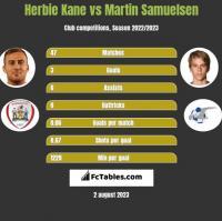 Herbie Kane vs Martin Samuelsen h2h player stats