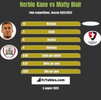 Herbie Kane vs Matty Blair h2h player stats