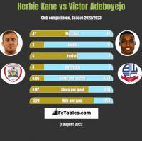 Herbie Kane vs Victor Adeboyejo h2h player stats