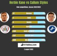 Herbie Kane vs Callum Styles h2h player stats