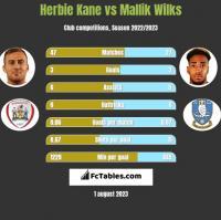 Herbie Kane vs Mallik Wilks h2h player stats