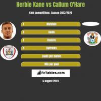 Herbie Kane vs Callum O'Hare h2h player stats