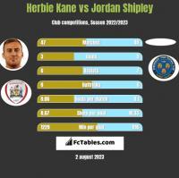Herbie Kane vs Jordan Shipley h2h player stats
