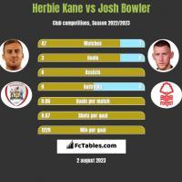 Herbie Kane vs Josh Bowler h2h player stats