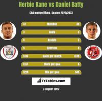 Herbie Kane vs Daniel Batty h2h player stats
