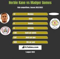 Herbie Kane vs Madger Gomes h2h player stats