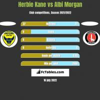 Herbie Kane vs Albi Morgan h2h player stats