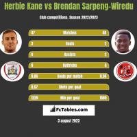 Herbie Kane vs Brendan Sarpeng-Wiredu h2h player stats