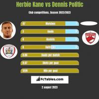 Herbie Kane vs Dennis Politic h2h player stats