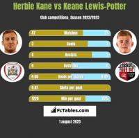 Herbie Kane vs Keane Lewis-Potter h2h player stats