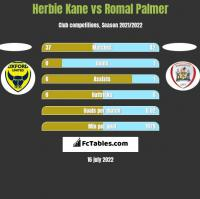 Herbie Kane vs Romal Palmer h2h player stats