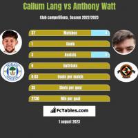 Callum Lang vs Anthony Watt h2h player stats