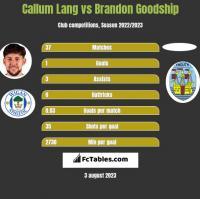 Callum Lang vs Brandon Goodship h2h player stats
