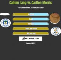 Callum Lang vs Carlton Morris h2h player stats