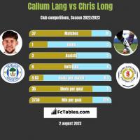 Callum Lang vs Chris Long h2h player stats