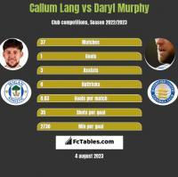 Callum Lang vs Daryl Murphy h2h player stats