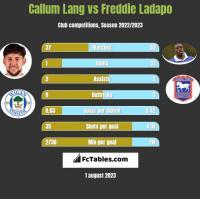 Callum Lang vs Freddie Ladapo h2h player stats