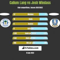 Callum Lang vs Josh Windass h2h player stats