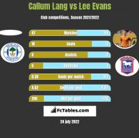 Callum Lang vs Lee Evans h2h player stats