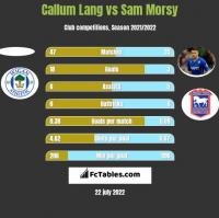Callum Lang vs Sam Morsy h2h player stats